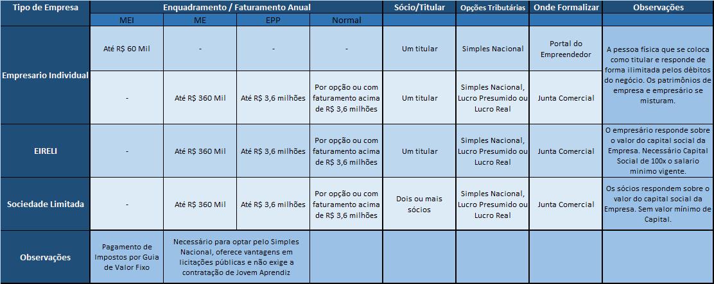 Tipos Societários e Enquadramento Tributário
