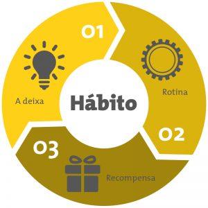 Ciclo da Mudança de Hábito