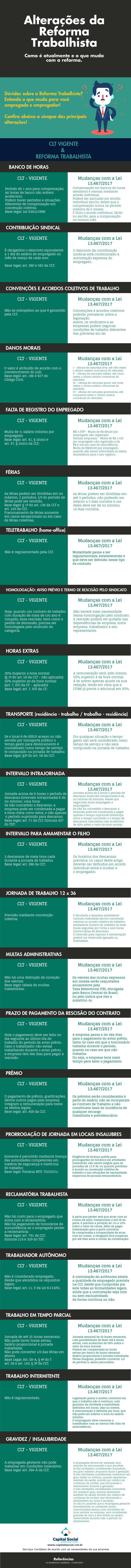 Infográfico - Reforma Trabalhista