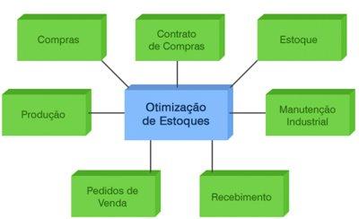 Otimização de Estoque