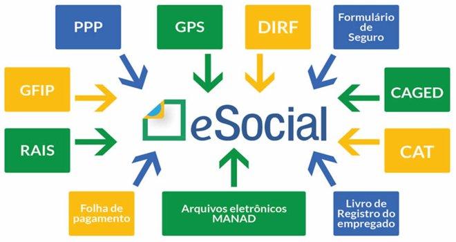 capa do artigo eSocial