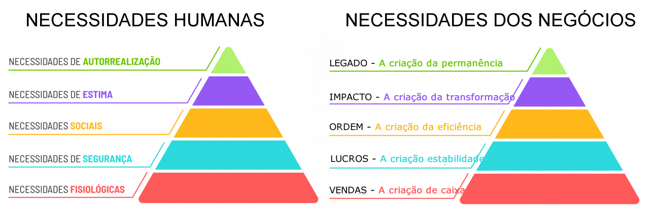 Hierarquia das Necessidades dos Negócios